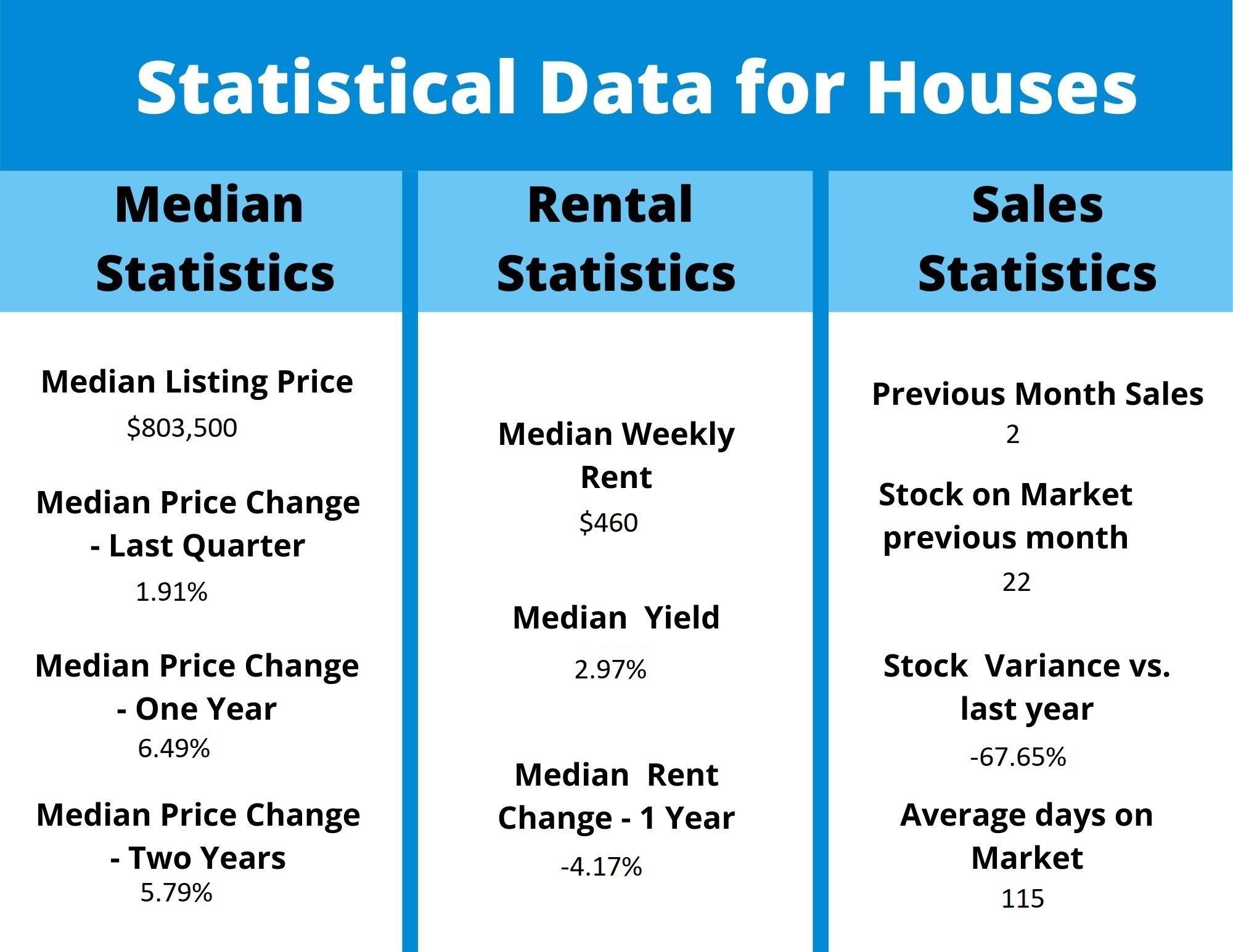 House and Land Package Bonnyrig - Investors Advisors
