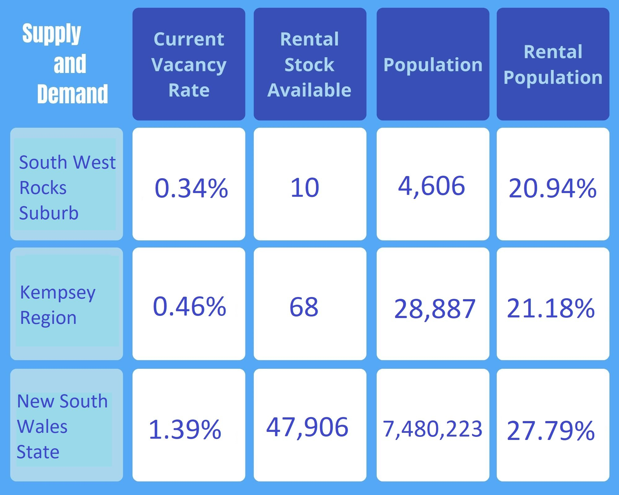 House and Land Package South West Rocks - Investors Advisors